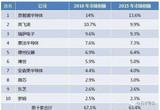 恩智浦针对上海励驰和南京芯驰提起上诉