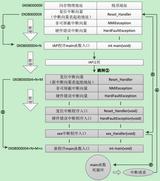 STM32学习笔记之简易Bootloader串口升级设计