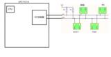 LPC11C14通信接口之I2C