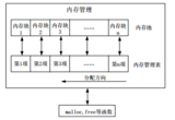 【stm32f407】基于SRAM的内存管理
