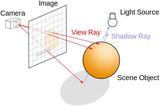 从眼球出发追寻光线的轨迹,浅谈NVIDIA的光线追踪技术