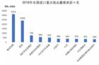 从3211亿美元的芯片进口数据解析中国集成电路