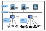 FCS/PLC/DCS,一文看懂三大工业控制系统的异同