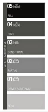 高级辅助驾驶(ADAS)和自动驾驶汽车(AV)何时成熟