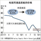 中国厂商持续增加产能,液晶面板1年降价4成