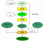 技术文章—详解C程序(源代码)是如何运行在硬件上的