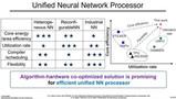 清华大学研制高能效通用神经网络处理器芯片STICKER-T