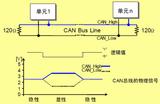 STM32之CAN总线原理