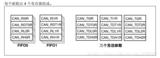 stm32 调试can总线丢帧的问题