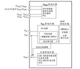 【STM32】电源控制、低功耗模式(实例:待机模式)