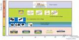 5G射频将带给封装产业怎样的机会