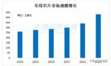 中国汽车电子芯片未来还有很长的一段路要走