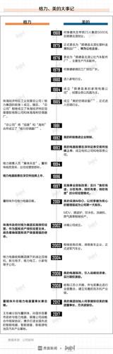 格力、美的,谁能笑傲中国白色家电江湖?
