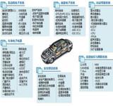 万字深度报告:全面解读汽车电子产业机遇!