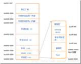 STM32堆和栈(Heap & Stack)的资料理解
