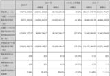 聚灿光电2018年净利2037万元