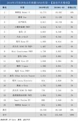 欧洲电动车销量表现非常亮眼—特斯拉Model 3再夺冠