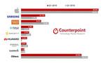 Counterpoint:一季度全球智能手表出貨量增48%