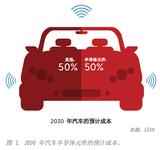 检查需要预防的大,中,小三类汽车电子设备潜在缺陷