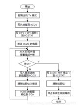 IIC读写AT24Cxx (S3C2440)