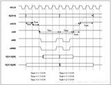 分析NOR Flash时序(S3C2440)