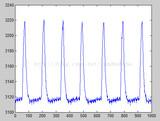 基于stm32的FIR滤波