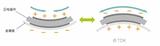TDK 触觉反馈解决方案另一个明星产品——PiezoHapt™执行器