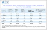 Q1印度智能手机市场增7%,小米位居榜首