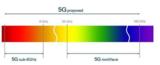张朝阳担忧:5G高频电磁波是否对人健康产生影响?