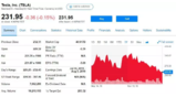 特斯拉最大股东正大举减持其股份,较去年减少48.6%