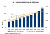 次世代存储器或将于2020年打入市场,特殊领域率首先采用