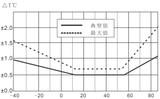 在恶劣环境下集成式温湿度传感器抗干扰能力更稳定