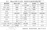 京东方、三安光电、华星光电等,国内Micro LED蓄势待发