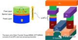 磁性隨機存儲器—存儲領域的后起之秀
