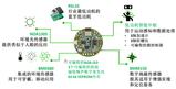 紧凑、超低功耗、安森美RSL10传感器开发套件问市