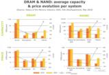 中國半導體存儲器產業競爭激烈,市場未來走向將如何?