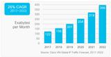 高带宽要求将云和5G数据中心推向400G时代
