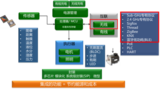丰富的低功耗无线互联方案促成广泛的IoT应用