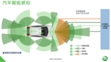 汽车智能感知技术,到底是各成其就还是一统江湖?