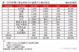 中美贸易战持续升温,全球晶圆代工业产值恐将衰退近3%