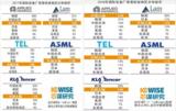 五大公司年报公开的数据:深度剖析中国半导体投资行业