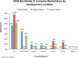 IC Insights:52%全球市场占有率,主导美国2018年IC市场