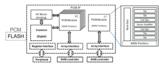 技术文章—采用28nm FD-SOI汽车级微控制器嵌入式PCM宏单元