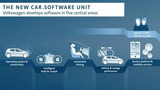 大众延揽5000名专家设汽车软件部门,6年后六成软件自主开发