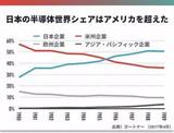 日本专家:中国半导体不会走日本的老路