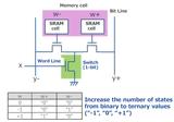 瑞薩電子展示三進制存儲器的存算一體化AI加速器