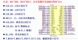 STM32复习笔记(十)LCD的介绍和使用方法