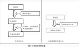 再造STM32---第六部分:自己写库—构建库函数雏形
