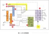 再造STM32---第五部分:使用寄存器点亮 LED 灯
