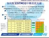 STM32中断优先级和开关总中断(很老很经典)